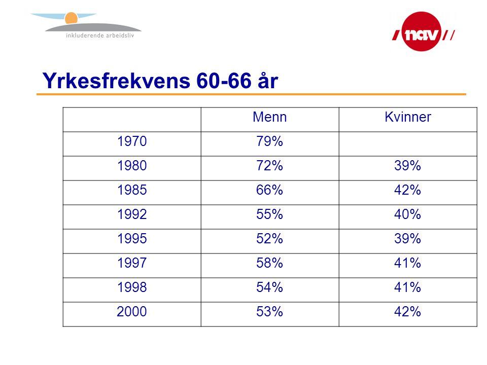 Yrkesfrekvens 60-66 år MennKvinner 197079% 198072%39% 198566%42% 199255%40% 199552%39% 199758%41% 199854%41% 200053%42%