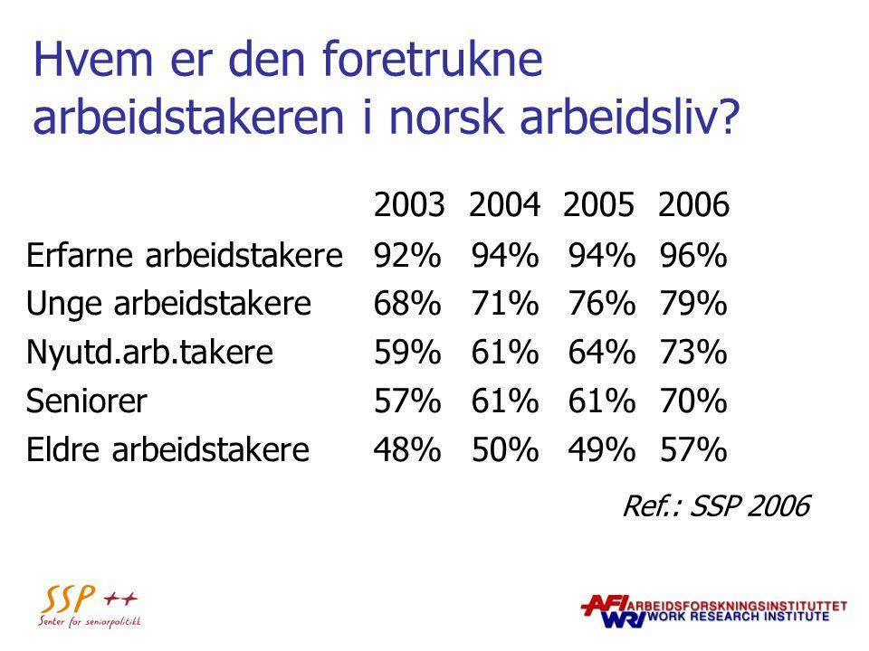 Hvem er den foretrukne arbeidstakeren i norsk arbeidsliv? 2003 2004 2005 2006 Erfarne arbeidstakere92% 94% 94% 96% Unge arbeidstakere68% 71% 76% 79% N