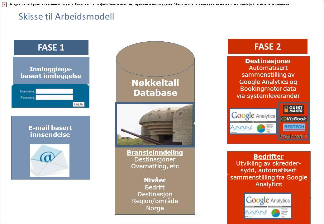 7 Skisse til Arbeidsmodell Bedrifter Utvikling av skredder- sydd, automatisert sammenstilling fra Google Analytics Destinasjoner Automatisert sammenstilling av Google Analytics og Bookingmotor data via systemleverandør E-mail basert innsendelse Innloggings- basert innleggelse Bransjeinndeling Destinasjoner Overnatting, etc Nivåer Bedrift Destinasjon Region/område Norge Nøkkeltall Database FASE 1 FASE 2