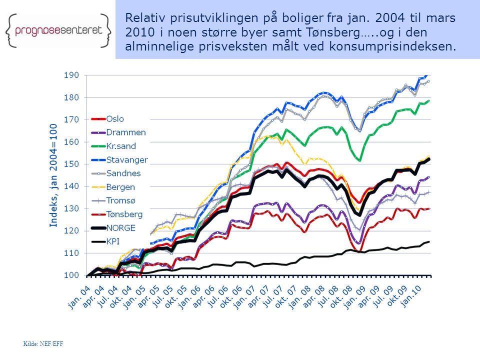 Relativ prisutviklingen på boliger fra jan.