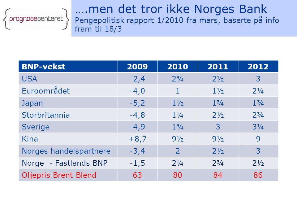 ….men det tror ikke Norges Bank Pengepolitisk rapport 1/2010 fra mars, baserte på info fram til 18/3 BNP-vekst2009201020112012 USA-2,42¾2½3 Euroområdet-4,011½2¼ Japan-5,21½1¾ Storbritannia-4,81¼2½2¾ Sverige-4,91¾33¼ Kina+8,79½ 9 Norges handelspartnere-3,422½3 Norge - Fastlands BNP-1,52¼2¾2½ Oljepris Brent Blend63808486