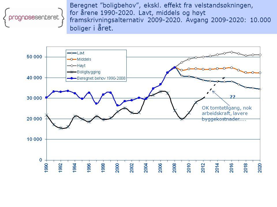 Beregnet boligbehov , ekskl. effekt fra velstandsøkningen, for årene 1990-2020.