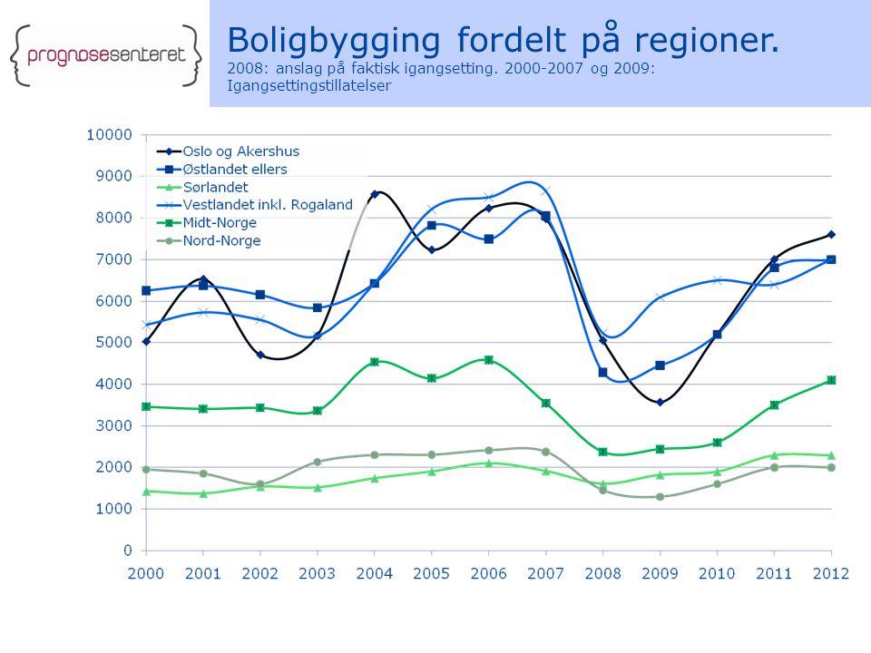 Boligbygging fordelt på regioner. 2008: anslag på faktisk igangsetting.