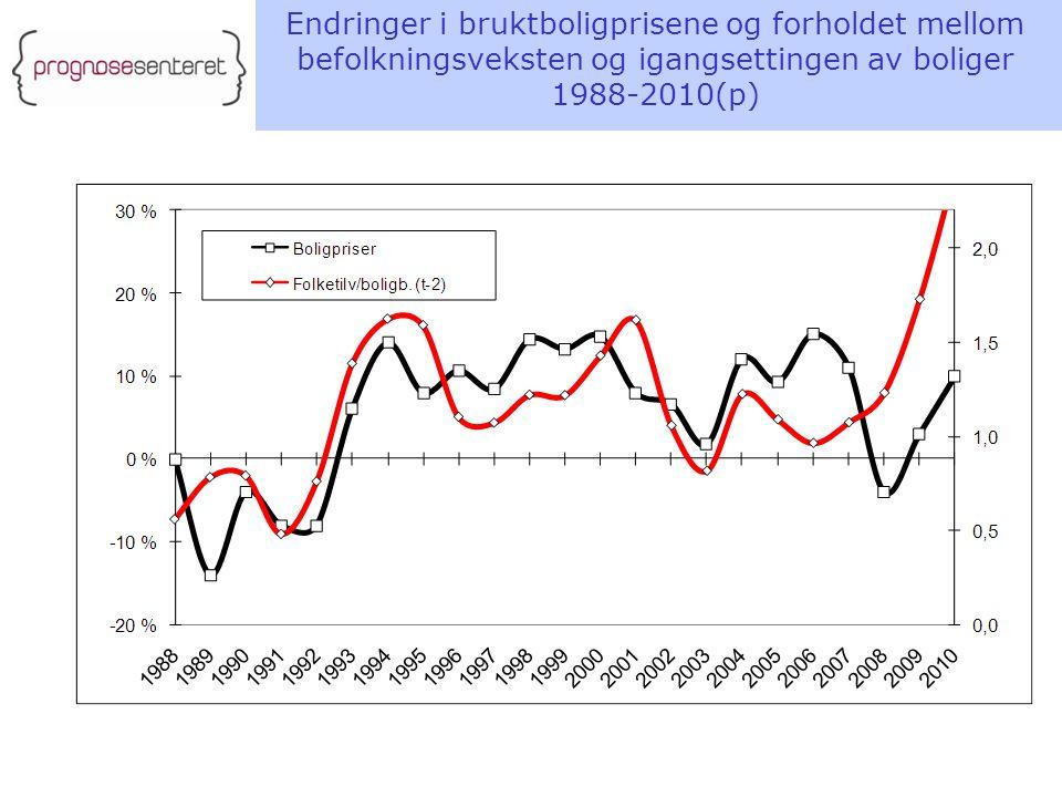 Endringer i bruktboligprisene og forholdet mellom befolkningsveksten og igangsettingen av boliger 1988-2010(p)