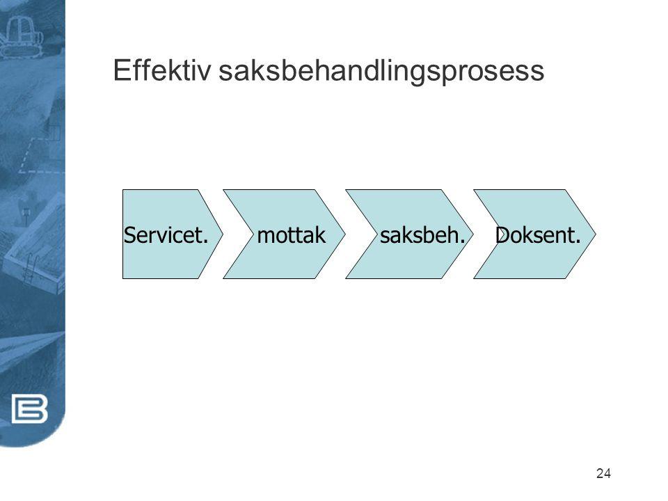 24 Effektiv saksbehandlingsprosess Servicet. mottak saksbeh. Doksent.