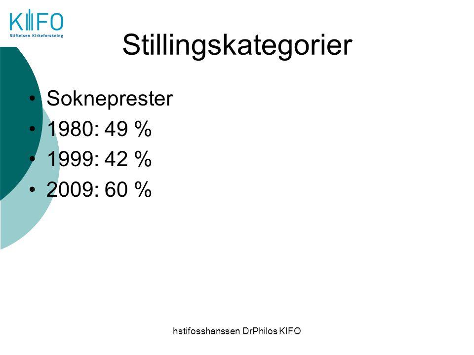 hstifosshanssen DrPhilos KIFO Stillingskategorier Sokneprester 1980: 49 % 1999: 42 % 2009: 60 %