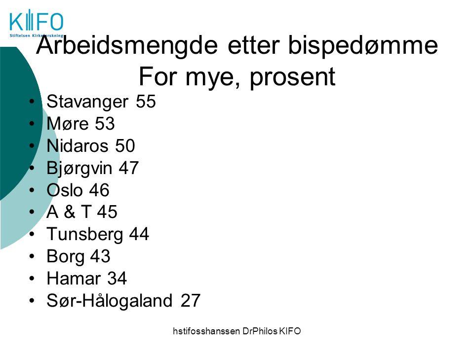hstifosshanssen DrPhilos KIFO Arbeidsmengde etter bispedømme For mye, prosent Stavanger 55 Møre 53 Nidaros 50 Bjørgvin 47 Oslo 46 A & T 45 Tunsberg 44