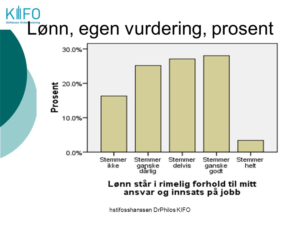 hstifosshanssen DrPhilos KIFO Lønn, egen vurdering, prosent