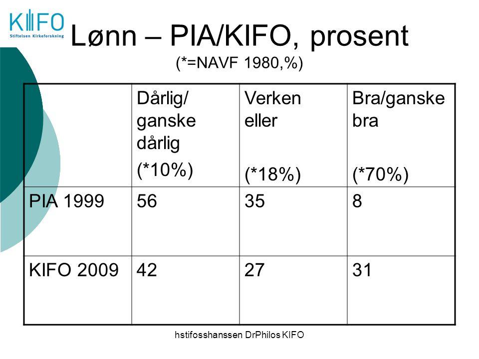 hstifosshanssen DrPhilos KIFO Lønn – PIA/KIFO, prosent (*=NAVF 1980,%) Dårlig/ ganske dårlig (*10%) Verken eller (*18%) Bra/ganske bra (*70%) PIA 1999