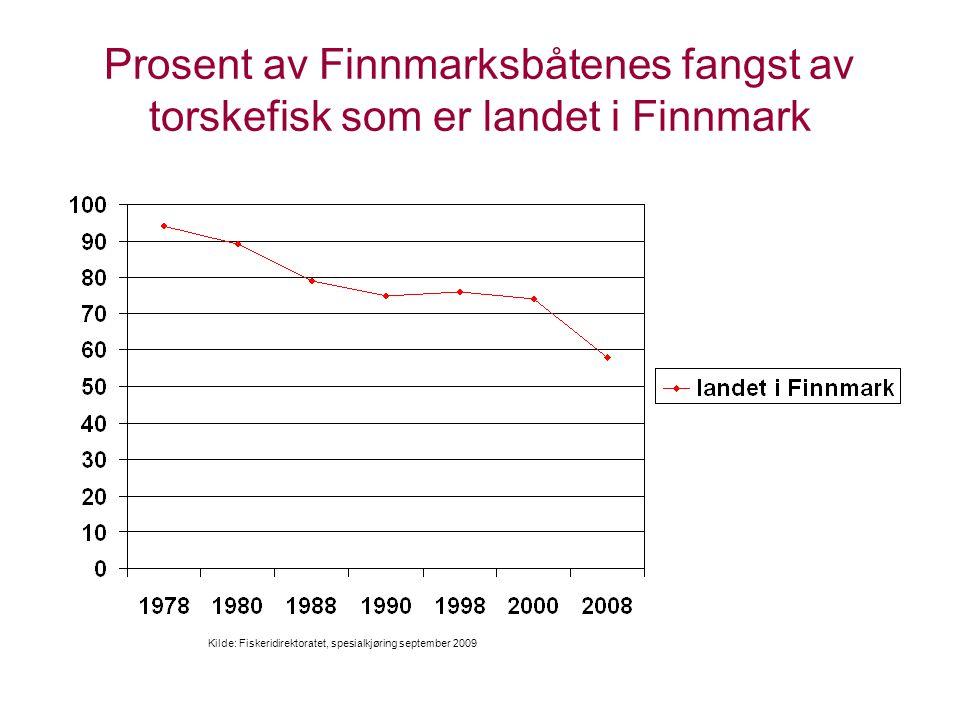 Prosent av Finnmarksbåtenes fangst av torskefisk som er landet i Finnmark Kilde: Fiskeridirektoratet, spesialkjøring september 2009