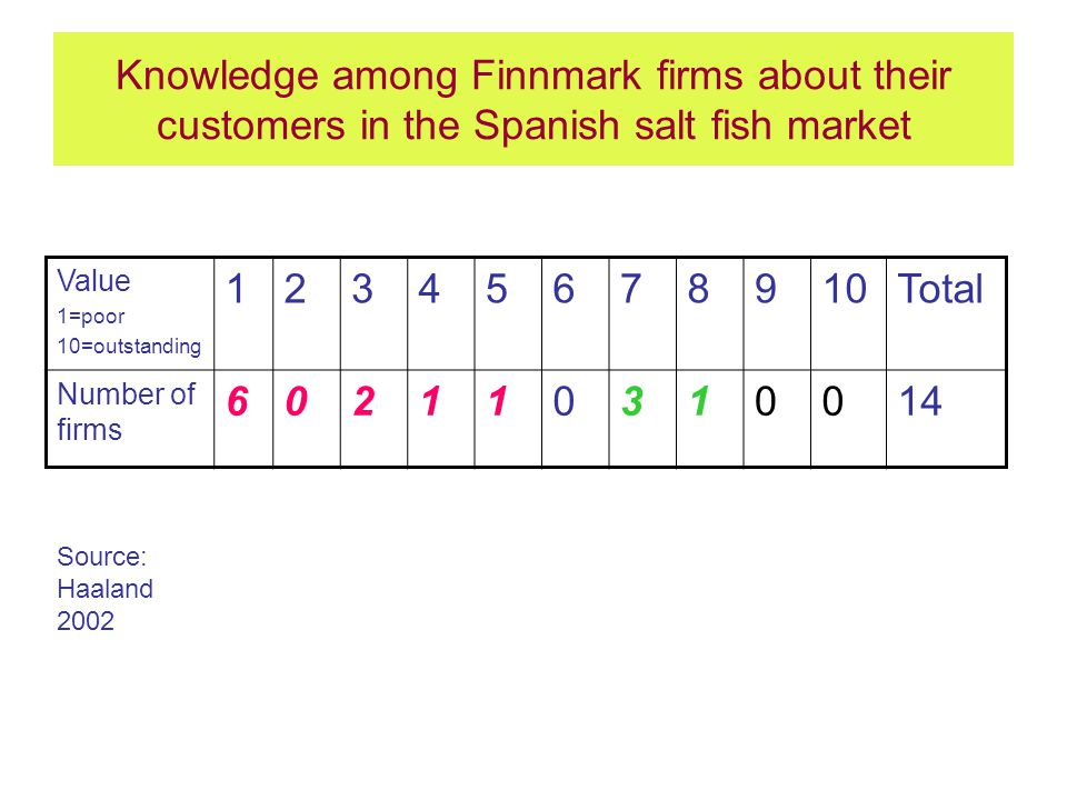 Knowledge among Finnmark firms about their customers in the Spanish salt fish market Value 1=poor 10=outstanding 12345678910Total Number of firms 602110310014 Source: Haaland 2002