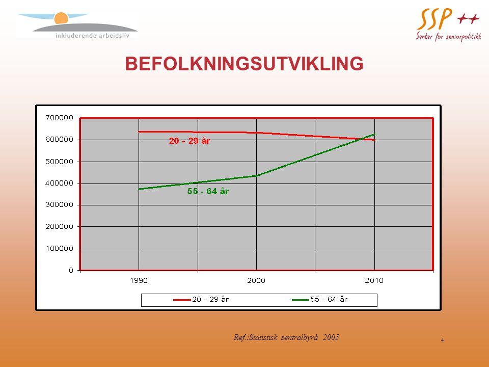 4 BEFOLKNINGSUTVIKLING Ref.:Statistisk sentralbyrå 2005