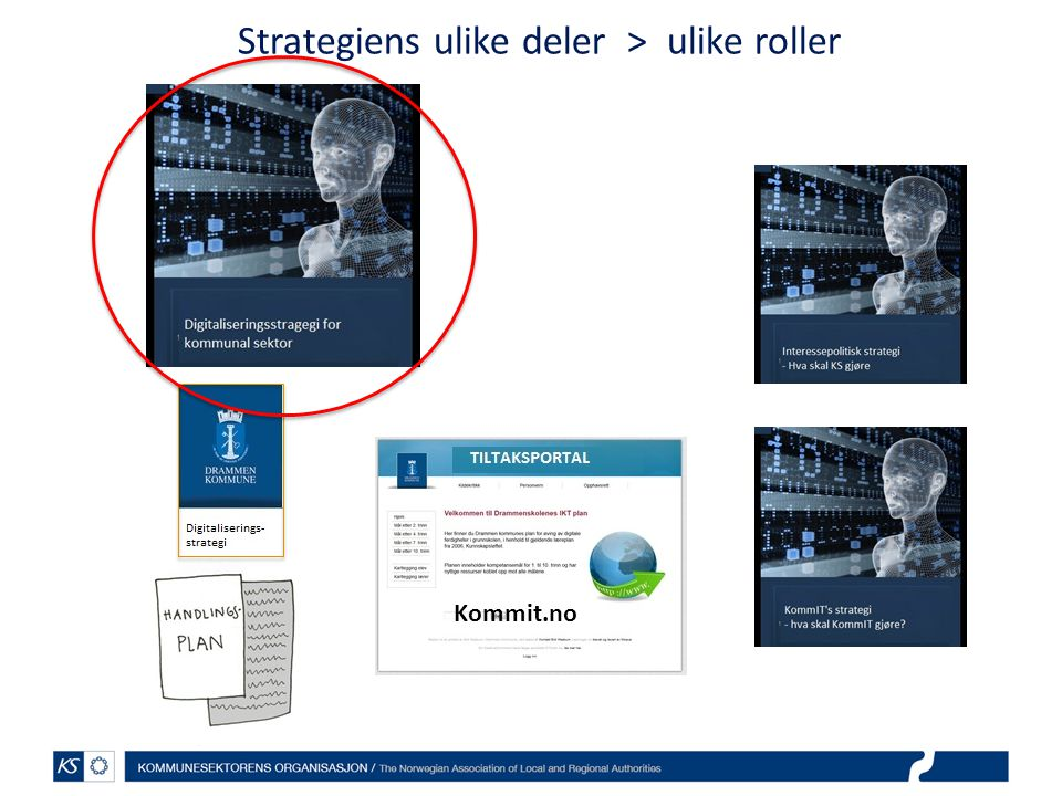 Strategiens ulike deler > ulike roller Kommit.no
