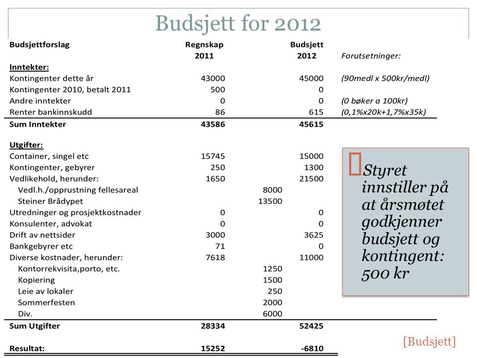 Budsjett for 2012 ☞ Styret innstiller på at årsmøtet godkjenner budsjett og kontingent: 500 kr [Budsjett]