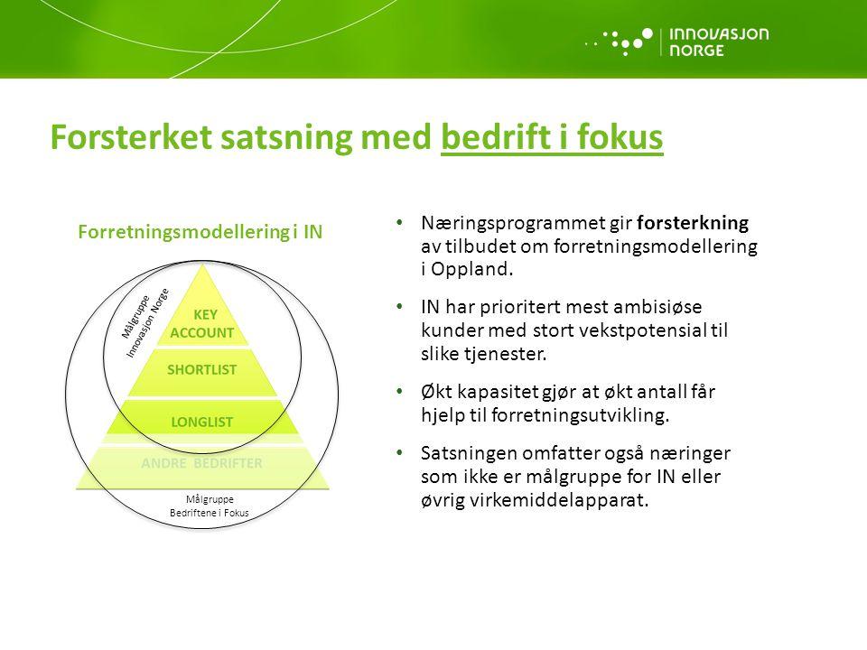 Forsterket satsning med bedrift i fokus Næringsprogrammet gir forsterkning av tilbudet om forretningsmodellering i Oppland. IN har prioritert mest amb
