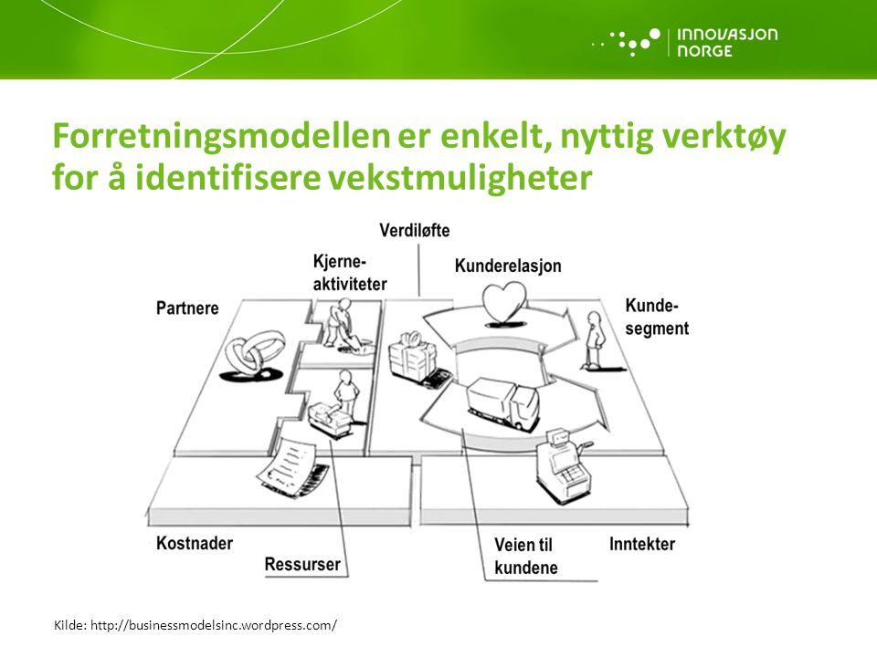 Forretningsmodellen er enkelt, nyttig verktøy for å identifisere vekstmuligheter Kilde: http://businessmodelsinc.wordpress.com/