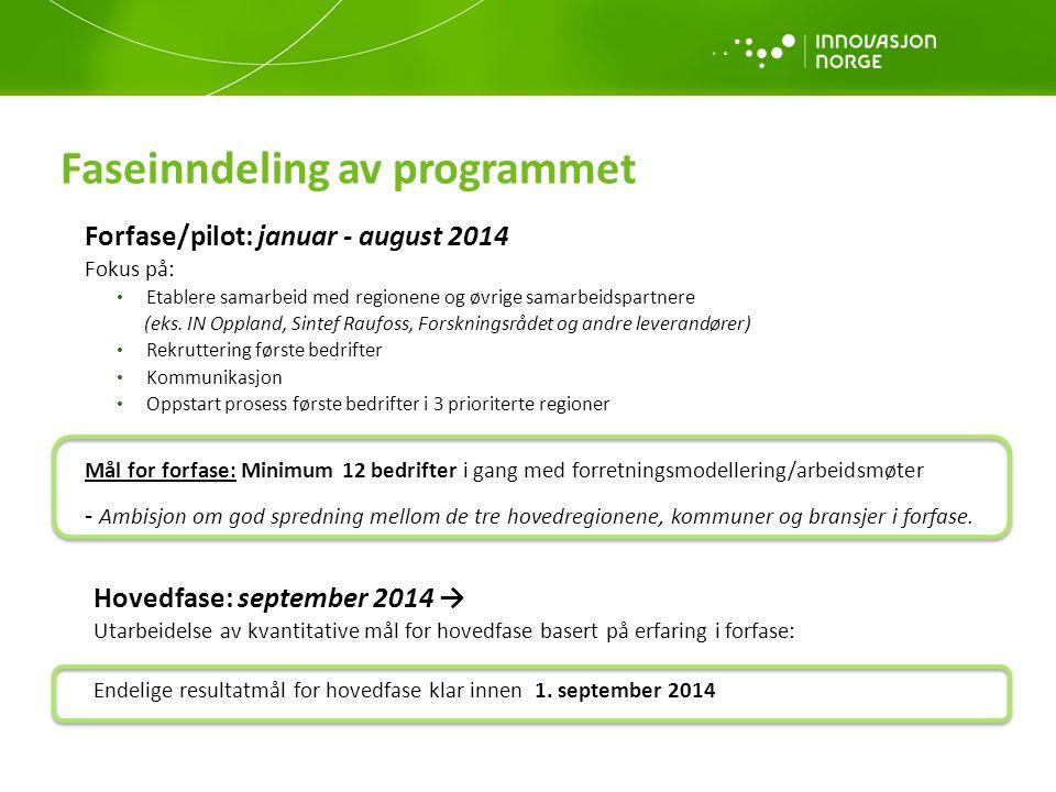 Faseinndeling av programmet Forfase/pilot: januar - august 2014 Fokus på: Etablere samarbeid med regionene og øvrige samarbeidspartnere (eks. IN Oppla