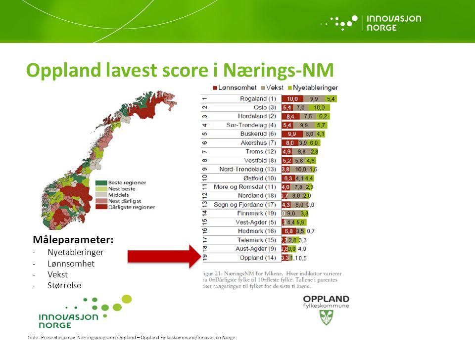Kilde: Presentasjon av Næringsprogram i Oppland – Oppland Fylkeskommune/Innovasjon Norge Måleparameter: -Nyetableringer -Lønnsomhet -Vekst -Størrelse Oppland lavest score i Nærings-NM