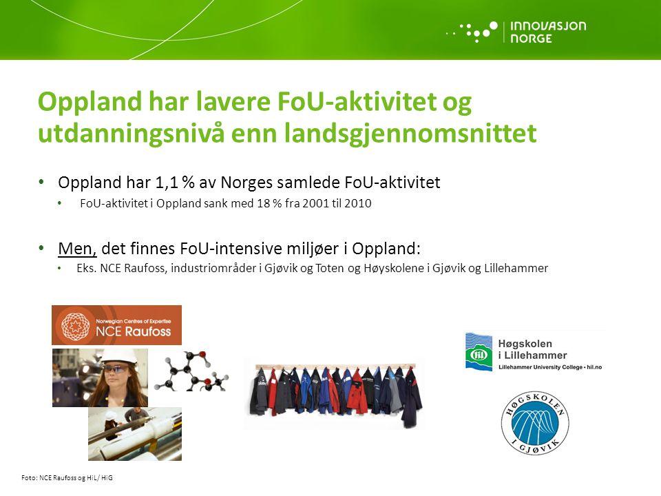 Oppland har 1,1 % av Norges samlede FoU-aktivitet FoU-aktivitet i Oppland sank med 18 % fra 2001 til 2010 Men, det finnes FoU-intensive miljøer i Oppl