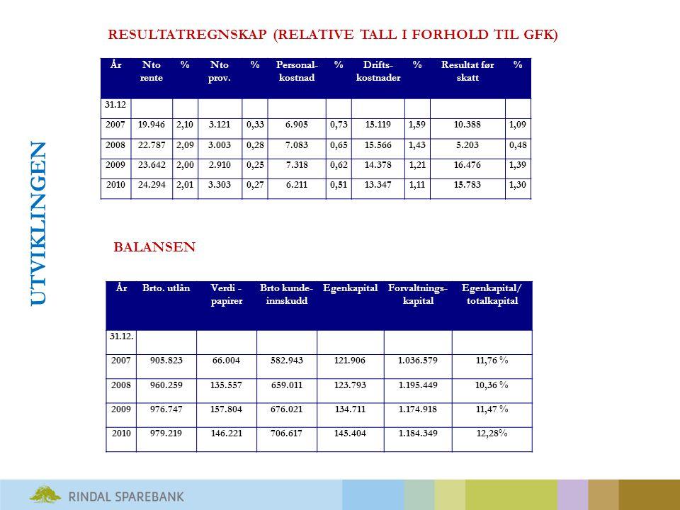 Balanseutvikling (forvaltningskapital, utlån, innskudd og EK)