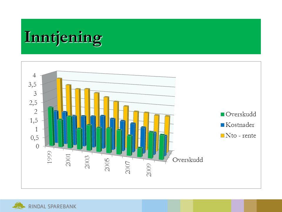 Sektorfordeling lån Øvrig næring 13,5% (13,1 %) Primær 7,82% (7,5%) Totalt næring 21,32%