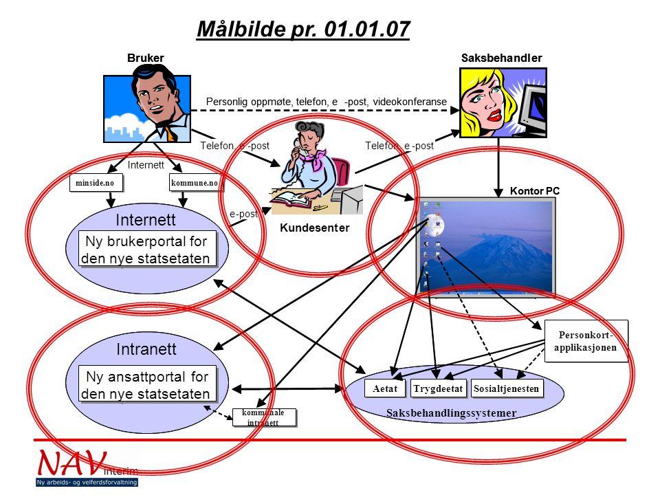 NAV-reformen er en stor utfordring ift semantisk interoperabilitet menneske – menneske (både ansatte og brukere) hva er et vedtak , hva er en sak , hva kalles etatens brukere , hva er en ytelse , etc.