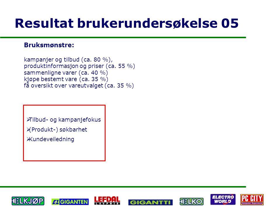 Resultat brukerundersøkelse 05 Bruksmønstre: kampanjer og tilbud (ca. 80 %), produktinformasjon og priser (ca. 55 %) sammenligne varer (ca. 40 %) kjøp