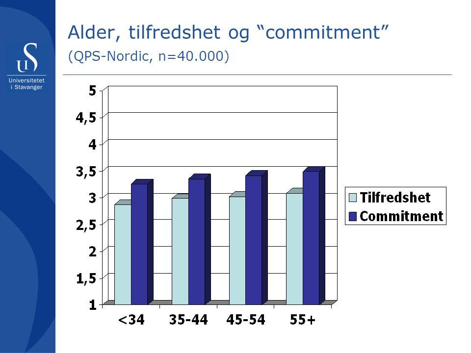 """Alder, tilfredshet og """"commitment"""" (QPS-Nordic, n=40.000)"""