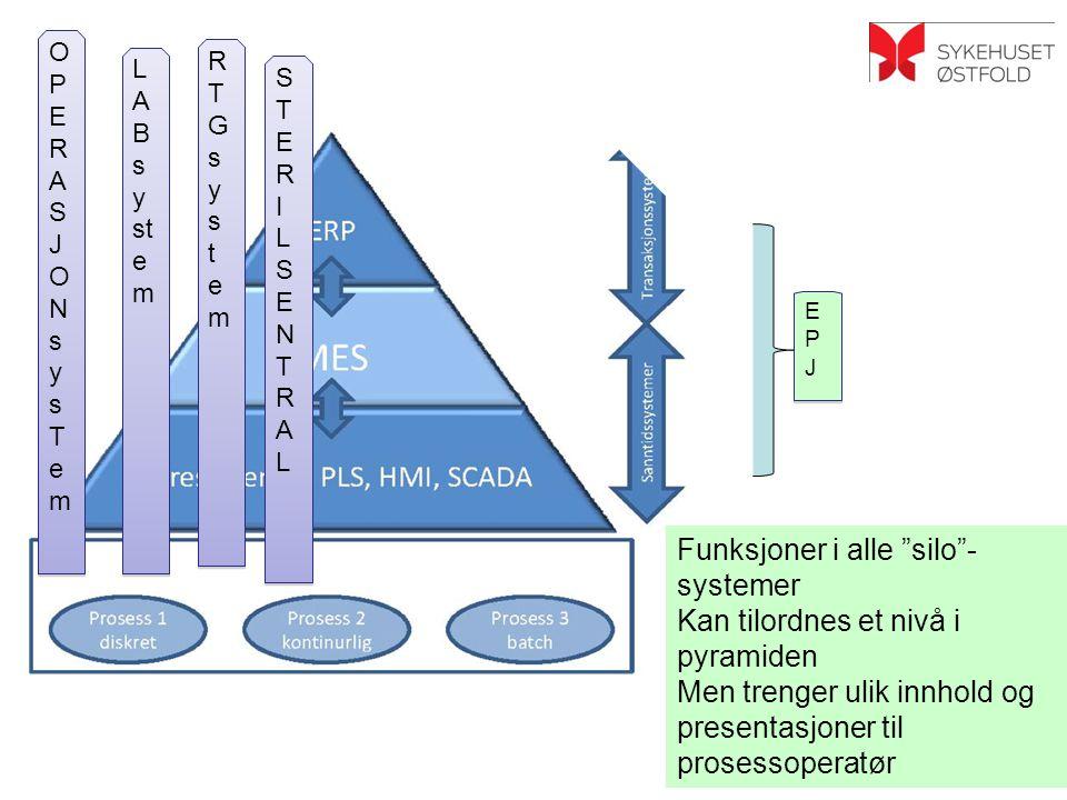 OPERASJONsysTemOPERASJONsysTem OPERASJONsysTemOPERASJONsysTem L A B s y st e m RTGsystemRTGsystem RTGsystemRTGsystem STERILSENTRALSTERILSENTRAL STERILSENTRALSTERILSENTRAL EPJEPJ EPJEPJ Funksjoner i alle silo - systemer Kan tilordnes et nivå i pyramiden Men trenger ulik innhold og presentasjoner til prosessoperatør