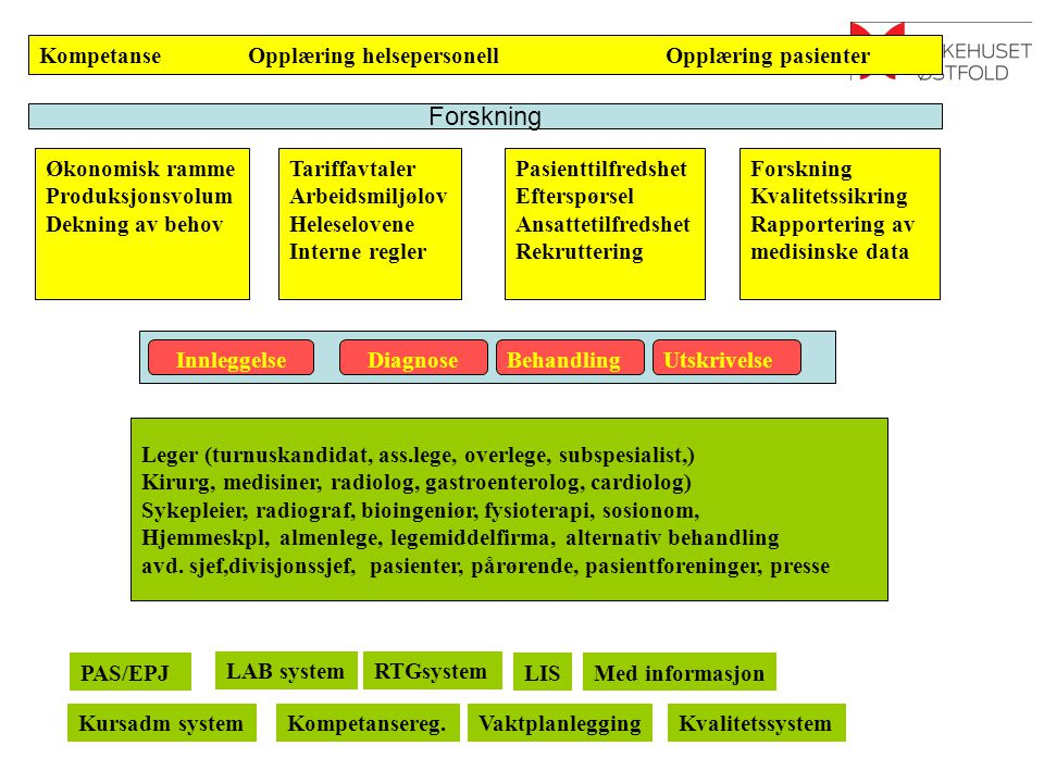 Capas 1 Standardisert beskrivelse Automatisert datafangst Automatisert Triage Sporing av pasient og lege* Resulater synliggjort: Logistikk Antall, ventetider, rkv.