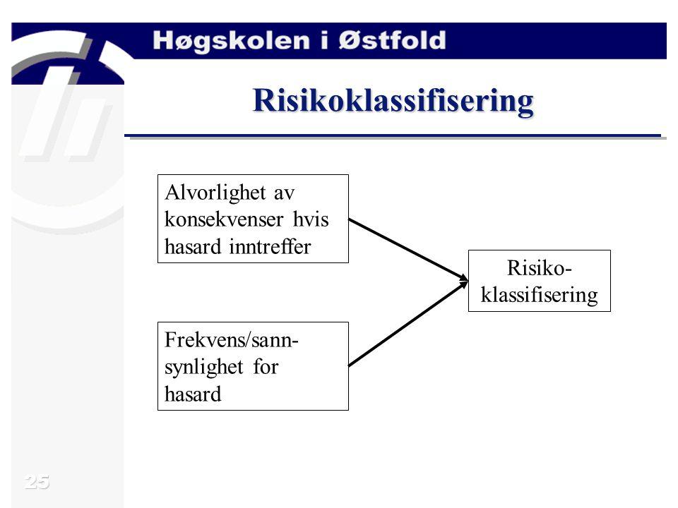 25 Risikoklassifisering Alvorlighet av konsekvenser hvis hasard inntreffer Frekvens/sann- synlighet for hasard Risiko- klassifisering