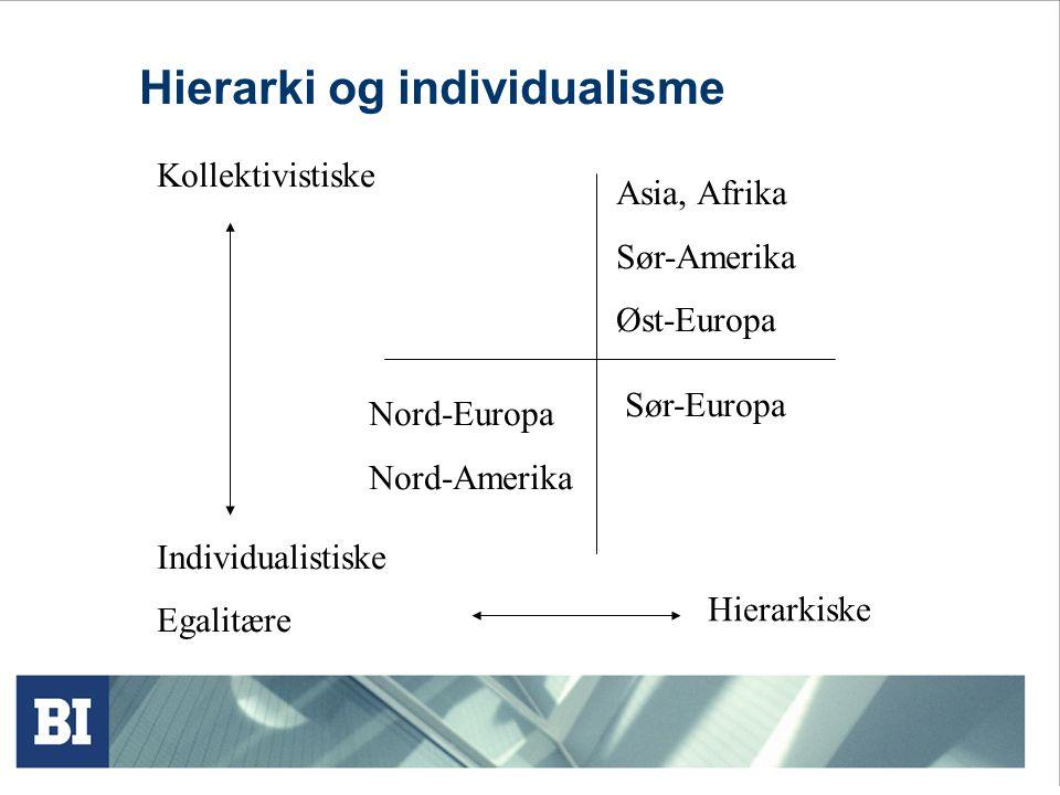 Hierarki og individualisme Kollektivistiske Individualistiske Egalitære Hierarkiske Nord-Europa Nord-Amerika Sør-Europa Asia, Afrika Sør-Amerika Øst-Europa