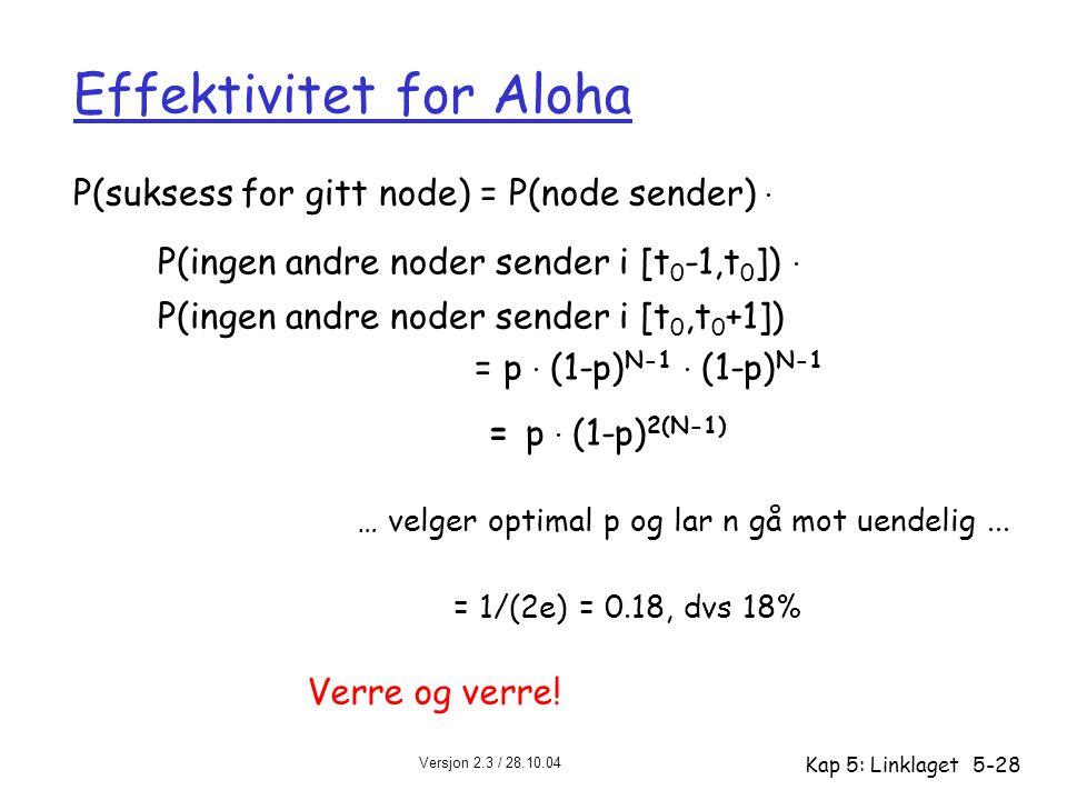 Versjon 2.3 / 28.10.04 Kap 5: Linklaget5-28 Effektivitet for Aloha P(suksess for gitt node) = P(node sender). P(ingen andre noder sender i [t 0 -1,t 0