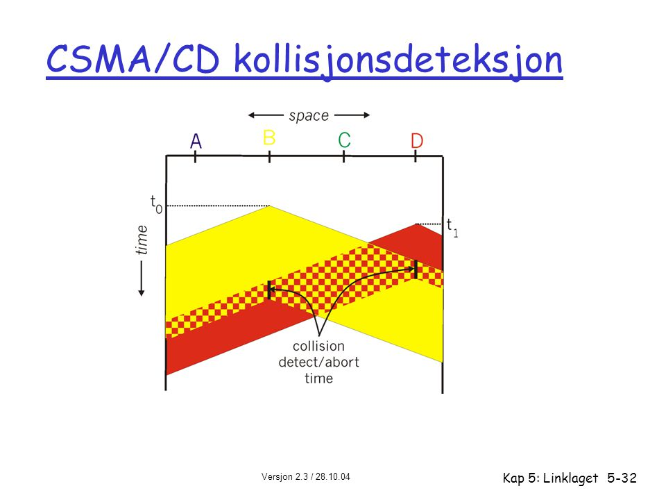 Versjon 2.3 / 28.10.04 Kap 5: Linklaget5-32 CSMA/CD kollisjonsdeteksjon