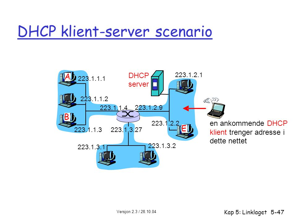 Versjon 2.3 / 28.10.04 Kap 5: Linklaget5-47 DHCP klient-server scenario 223.1.1.1 223.1.1.2 223.1.1.3 223.1.1.4 223.1.2.9 223.1.2.2 223.1.2.1 223.1.3.