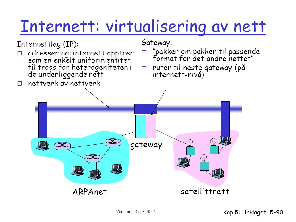 Versjon 2.3 / 28.10.04 Kap 5: Linklaget5-90 Internett: virtualisering av nett ARPAnet satellittnett gateway Internettlag (IP): r adressering: internet