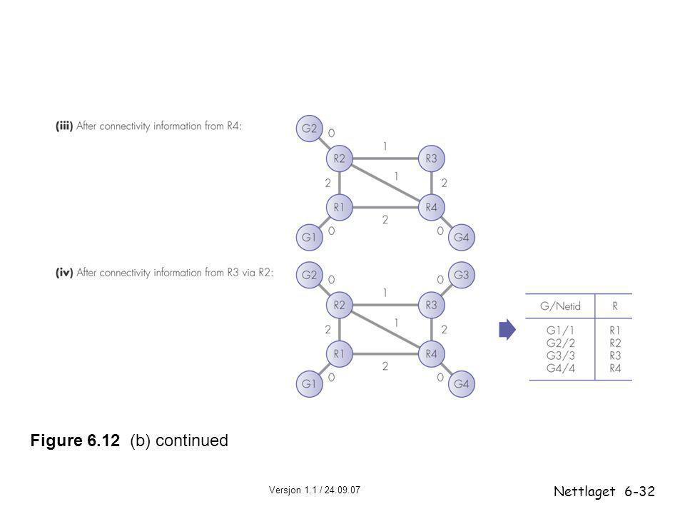 Versjon 1.1 / 24.09.07 Nettlaget6-32 Figure 6.12 (b) continued