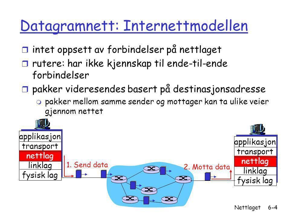 Versjon 1.1 / 24.09.07 Nettlaget6-4 Datagramnett: Internettmodellen r intet oppsett av forbindelser på nettlaget r rutere: har ikke kjennskap til ende-til-ende forbindelser r pakker videresendes basert på destinasjonsadresse m pakker mellom samme sender og mottager kan ta ulike veier gjennom nettet applikasjon transport nettlag linklag fysisk lag applikasjon transport nettlag linklag fysisk lag 1.