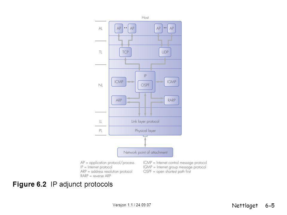 Versjon 1.1 / 24.09.07 Nettlaget6-5 Figure 6.2 IP adjunct protocols