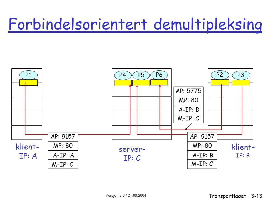 Versjon 2.0 / 24.09.2004 Transportlaget3-13 Forbindelsorientert demultipleksing klient- IP: B P1 klient- IP: A P1P2P4 server- IP: C AP: 9157 MP: 80 AP: 9157 MP: 80 P5P6P3 M-IP: C A-IP: A M-IP: C A-IP: B AP: 5775 MP: 80 M-IP: C A-IP: B