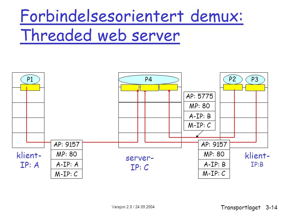 Versjon 2.0 / 24.09.2004 Transportlaget3-14 Forbindelsesorientert demux: Threaded web server klient- IP:B P1 klient- IP: A P1P2 server- IP: C AP: 9157