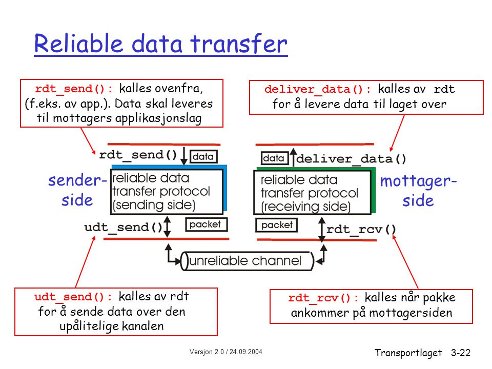 Versjon 2.0 / 24.09.2004 Transportlaget3-22 Reliable data transfer sender- side mottager- side rdt_send(): kalles ovenfra, (f.eks. av app.). Data skal