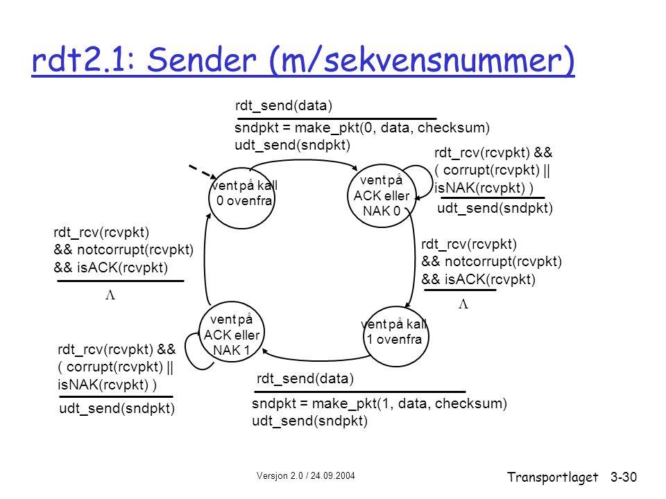 Versjon 2.0 / 24.09.2004 Transportlaget3-30 rdt2.1: Sender (m/sekvensnummer) vent på kall 0 ovenfra sndpkt = make_pkt(0, data, checksum) udt_send(sndpkt) rdt_send(data) vent på ACK eller NAK 0 udt_send(sndpkt) rdt_rcv(rcvpkt) && ( corrupt(rcvpkt) || isNAK(rcvpkt) ) sndpkt = make_pkt(1, data, checksum) udt_send(sndpkt) rdt_send(data) rdt_rcv(rcvpkt) && notcorrupt(rcvpkt) && isACK(rcvpkt) udt_send(sndpkt) rdt_rcv(rcvpkt) && ( corrupt(rcvpkt) || isNAK(rcvpkt) ) rdt_rcv(rcvpkt) && notcorrupt(rcvpkt) && isACK(rcvpkt) vent på kall 1 ovenfra vent på ACK eller NAK 1  