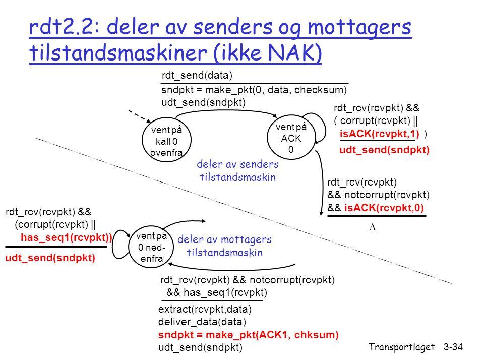 Versjon 2.0 / 24.09.2004 Transportlaget3-34 rdt2.2: deler av senders og mottagers tilstandsmaskiner (ikke NAK) vent på kall 0 ovenfra sndpkt = make_pkt(0, data, checksum) udt_send(sndpkt) rdt_send(data) udt_send(sndpkt) rdt_rcv(rcvpkt) && ( corrupt(rcvpkt) || isACK(rcvpkt,1) ) rdt_rcv(rcvpkt) && notcorrupt(rcvpkt) && isACK(rcvpkt,0) vent på ACK 0 deler av senders tilstandsmaskin vent på 0 ned- enfra rdt_rcv(rcvpkt) && notcorrupt(rcvpkt) && has_seq1(rcvpkt) extract(rcvpkt,data) deliver_data(data) sndpkt = make_pkt(ACK1, chksum) udt_send(sndpkt) rdt_rcv(rcvpkt) && (corrupt(rcvpkt) || has_seq1(rcvpkt)) udt_send(sndpkt) deler av mottagers tilstandsmaskin 