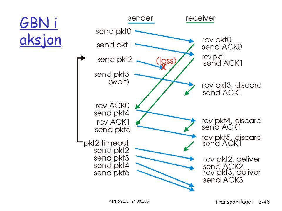 Versjon 2.0 / 24.09.2004 Transportlaget3-48 GBN i aksjon
