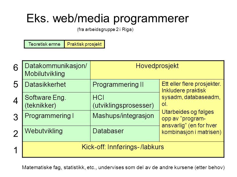 Eks. web/media programmerer Datakommunikasjon/ Mobilutvikling Hovedprosjekt DatasikkerhetProgrammering II Ett eller flere prosjekter. Inkludere prakti