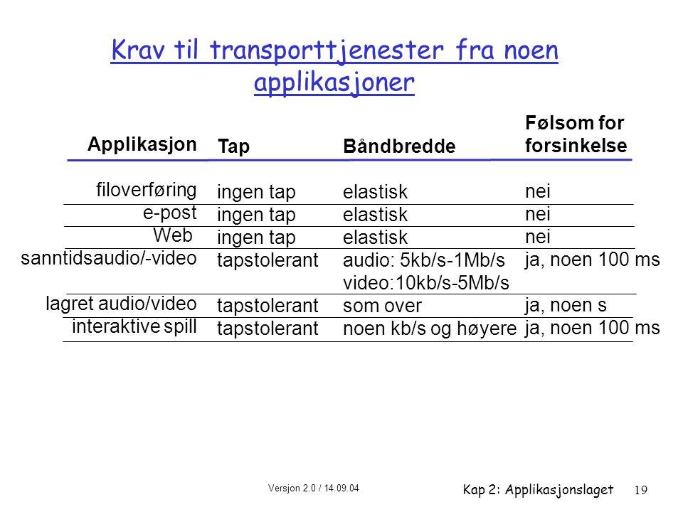 Versjon 2.0 / 14.09.04 Kap 2: Applikasjonslaget19 Krav til transporttjenester fra noen applikasjoner Applikasjon filoverføring e-post Web sanntidsaudi
