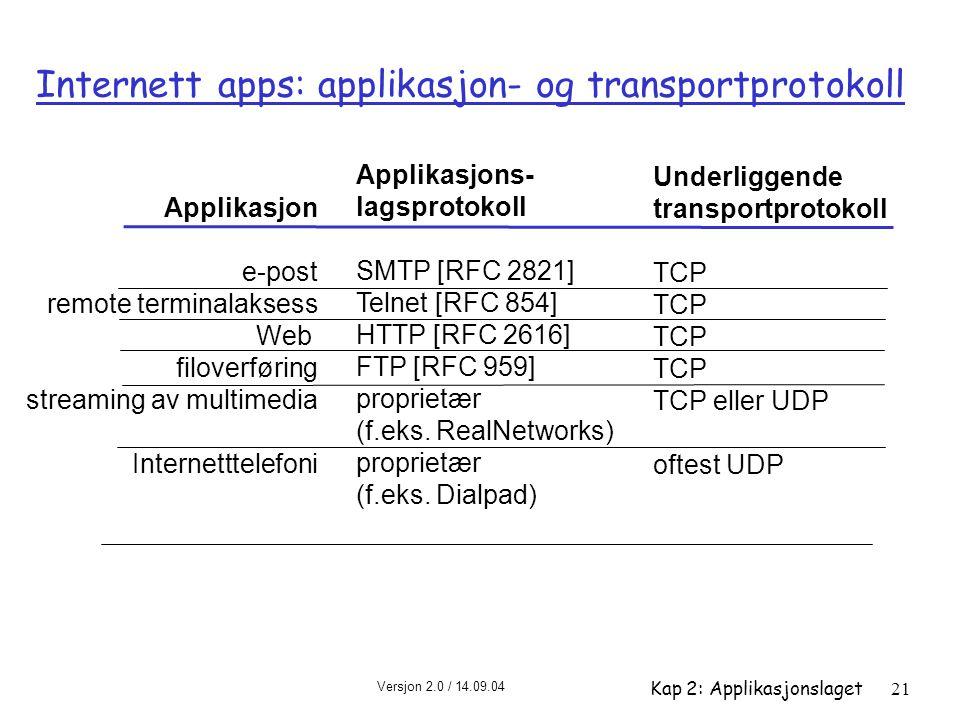 Versjon 2.0 / 14.09.04 Kap 2: Applikasjonslaget21 Internett apps: applikasjon- og transportprotokoll Applikasjon e-post remote terminalaksess Web filo
