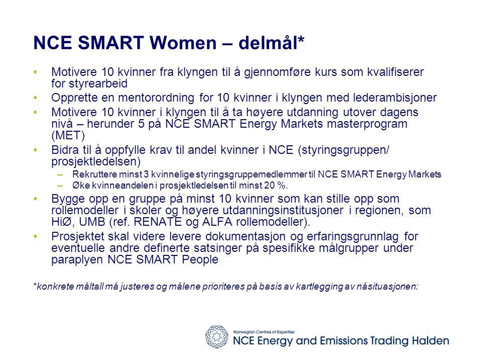 NCE SMART Women – delmål* Motivere 10 kvinner fra klyngen til å gjennomføre kurs som kvalifiserer for styrearbeid Opprette en mentorordning for 10 kvinner i klyngen med lederambisjoner Motivere 10 kvinner i klyngen til å ta høyere utdanning utover dagens nivå – herunder 5 på NCE SMART Energy Markets masterprogram (MET) Bidra til å oppfylle krav til andel kvinner i NCE (styringsgruppen/ prosjektledelsen) –Rekruttere minst 3 kvinnelige styringsgruppemedlemmer til NCE SMART Energy Markets –Øke kvinneandelen i prosjektledelsen til minst 20 %.