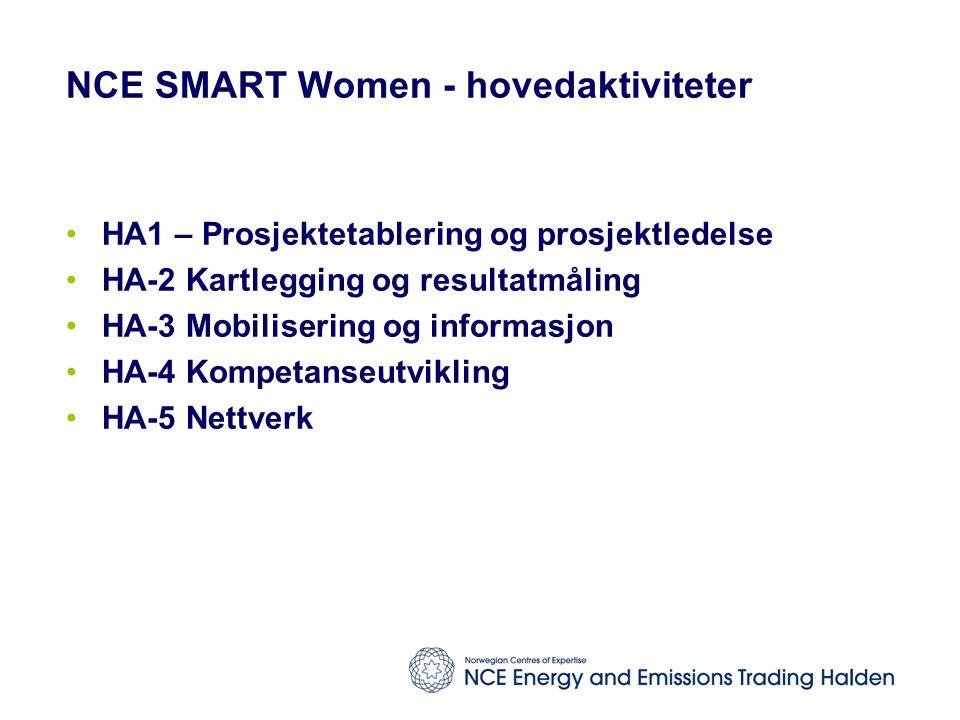 NCE SMART Women - hovedaktiviteter HA1 – Prosjektetablering og prosjektledelse HA-2 Kartlegging og resultatmåling HA-3 Mobilisering og informasjon HA-4 Kompetanseutvikling HA-5 Nettverk